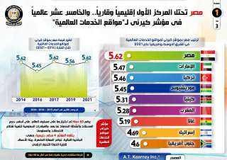 إنفوجراف.. مصر تحتل المركز الأول إقليمياً وقارياً.. والخامس عشر عالمياً في مؤشر كيرني